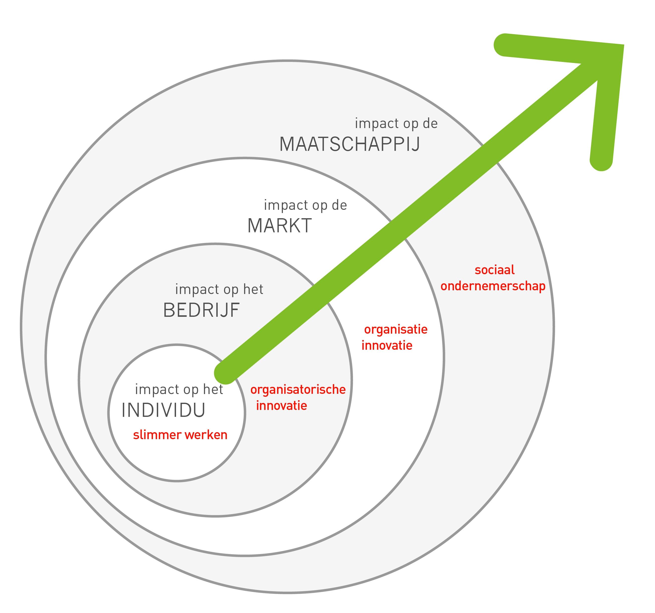 Mkb krachtcentrale groeimodel illustratiegroeimodel illustratie mkb krachtcentrale - Ontwikkeling m ...